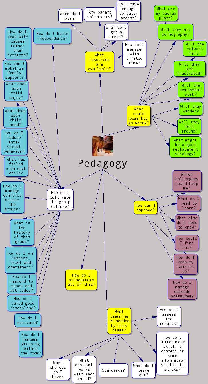 pedagogy of teaching learning Guidance curriculum and standards pedagogy and practice: teaching and learning in secondary schools unit 12: assessment for learning senior leaders, subject leaders.