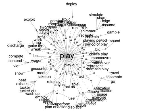 Play, Experimentation & Improvisation